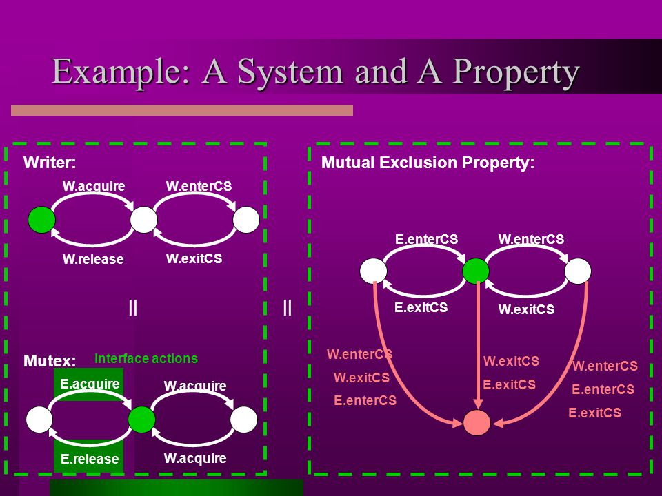 Interface actions E.acquire E.release W.acquire Mutex: Example: A System and A Property W.acquire W.release W.enterCS W.exitCS Writer: E.enterCS E.exitCS W.enterCS W.exitCS Mutual Exclusion Property: || W.enterCS E.enterCS E.exitCS W.exitCS E.exitCS W.enterCS W.exitCS E.enterCS ||