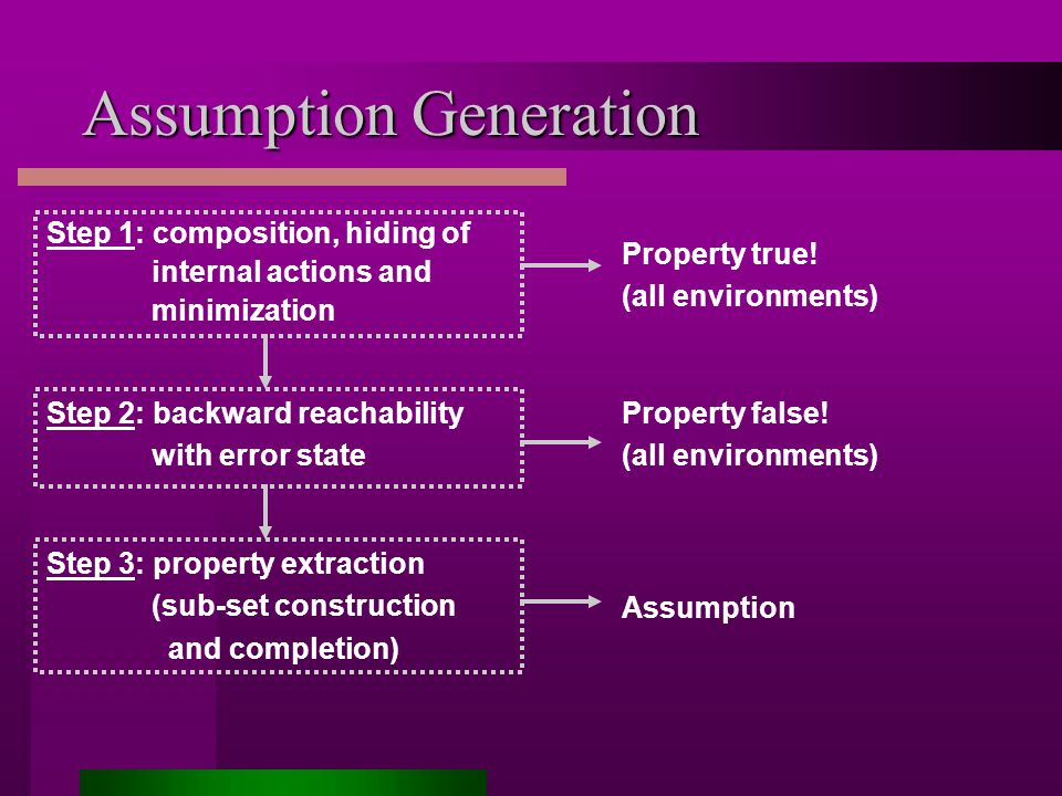 Assumption Generation Step 1: composition, hiding of internal actions and minimization Step 2: backward reachability with error state Step 3: property extraction (sub-set construction and completion) Property true.