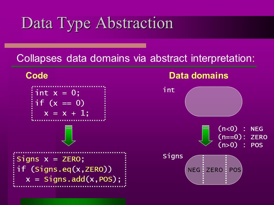 Data Type Abstraction int x = 0; if (x == 0) x = x + 1; Data domains (n<0) : NEG (n==0): ZERO (n>0) : POS Signs NEGPOSZERO int Code Signs x = ZERO; if (Signs.eq(x,ZERO)) x = Signs.add(x,POS); Collapses data domains via abstract interpretation: