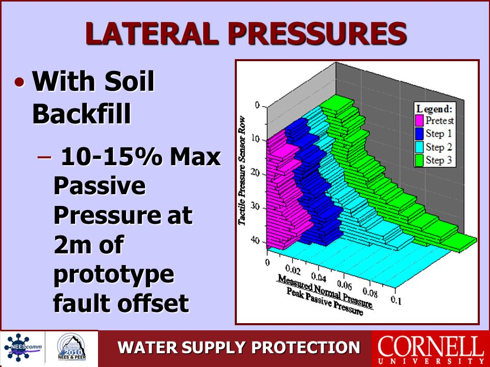 LATERAL PRESSURES With Soil BackfillWith Soil Backfill – 10-15% Max Passive Pressure at 2m of prototype fault offset