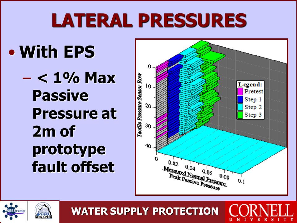 WATER SUPPLY PROTECTION LATERAL PRESSURES With EPSWith EPS – < 1% Max Passive Pressure at 2m of prototype fault offset