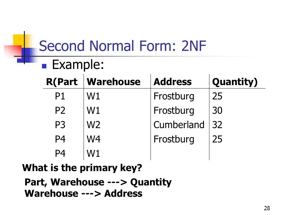 28 Second Normal Form: 2NF Example: R(PartWarehouseAddressQuantity) P1W1Frostburg25 P2W1Frostburg30 P3W2Cumberland32 P4W4Frostburg25 P4W1 What is the primary key.