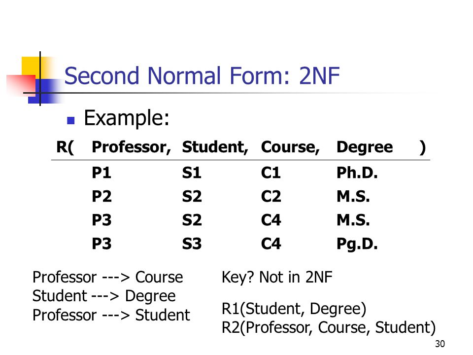 30 Second Normal Form: 2NF Example: R(Professor,Student,Course,Degree) P1S1C1Ph.D.