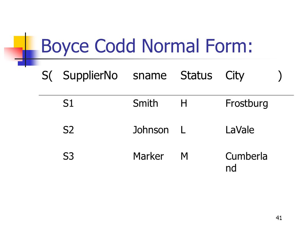 41 Boyce Codd Normal Form: S(SupplierNosnameStatusCity) S1SmithHFrostburg S2JohnsonLLaVale S3MarkerMCumberla nd