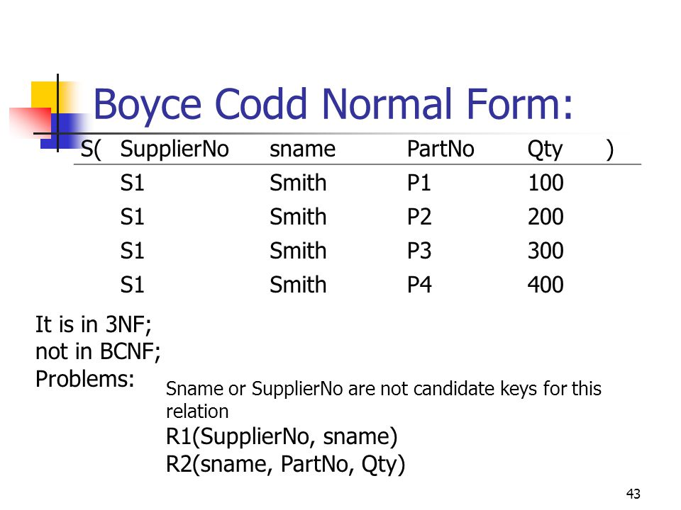 43 Boyce Codd Normal Form: S(SupplierNosnamePartNoQty) S1SmithP1100 S1SmithP2200 S1SmithP3300 S1SmithP4400 It is in 3NF; not in BCNF; Problems: Sname or SupplierNo are not candidate keys for this relation R1(SupplierNo, sname) R2(sname, PartNo, Qty)