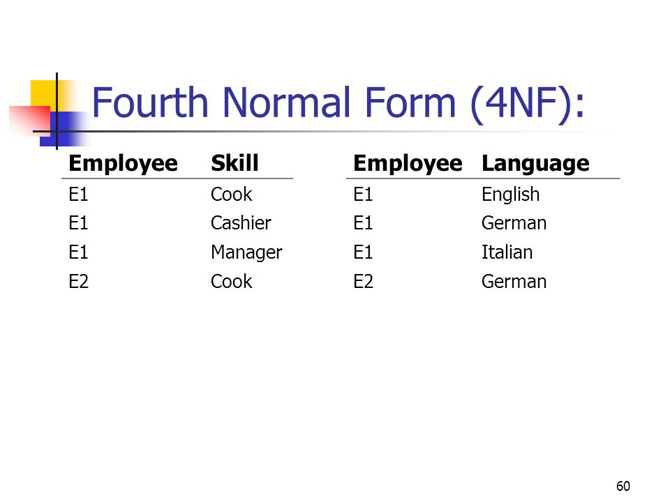 60 Fourth Normal Form (4NF): EmployeeSkill E1Cook E1Cashier E1Manager E2Cook EmployeeLanguage E1English E1German E1Italian E2German