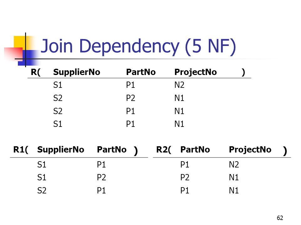 62 Join Dependency (5 NF) R(SupplierNoPartNoProjectNo) S1P1N2 S2P2N1 S2P1N1 S1P1N1 R1(SupplierNoPartNo ) S1P1 S1P2 S2P1 R2(PartNoProjectNo ) P1N2 P2N1 P1N1