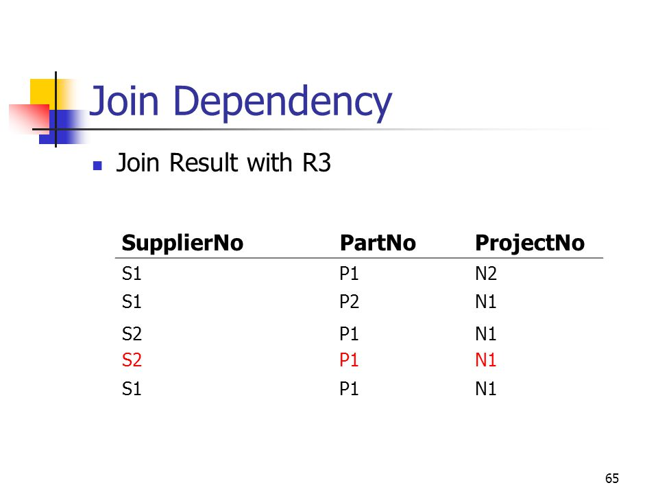 65 Join Dependency Join Result with R3 SupplierNoPartNoProjectNo S1P1N2 S1P2N1 S2 P1 N1 S1P1N1