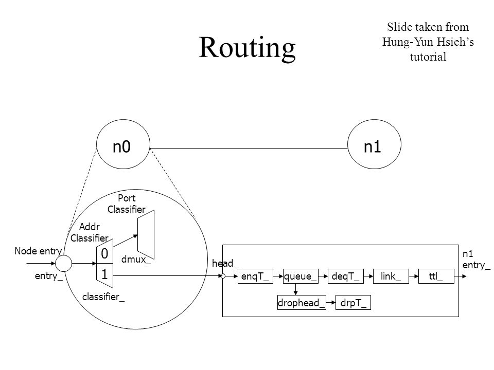 Routing n0n1 Addr Classifier Port Classifier classifier_ dmux_ entry_ Node entry 0 1 enqT_queue_deqT_ drophead_ drpT_ link_ttl_ n1 entry_ head_ Slide taken from Hung-Yun Hsieh's tutorial