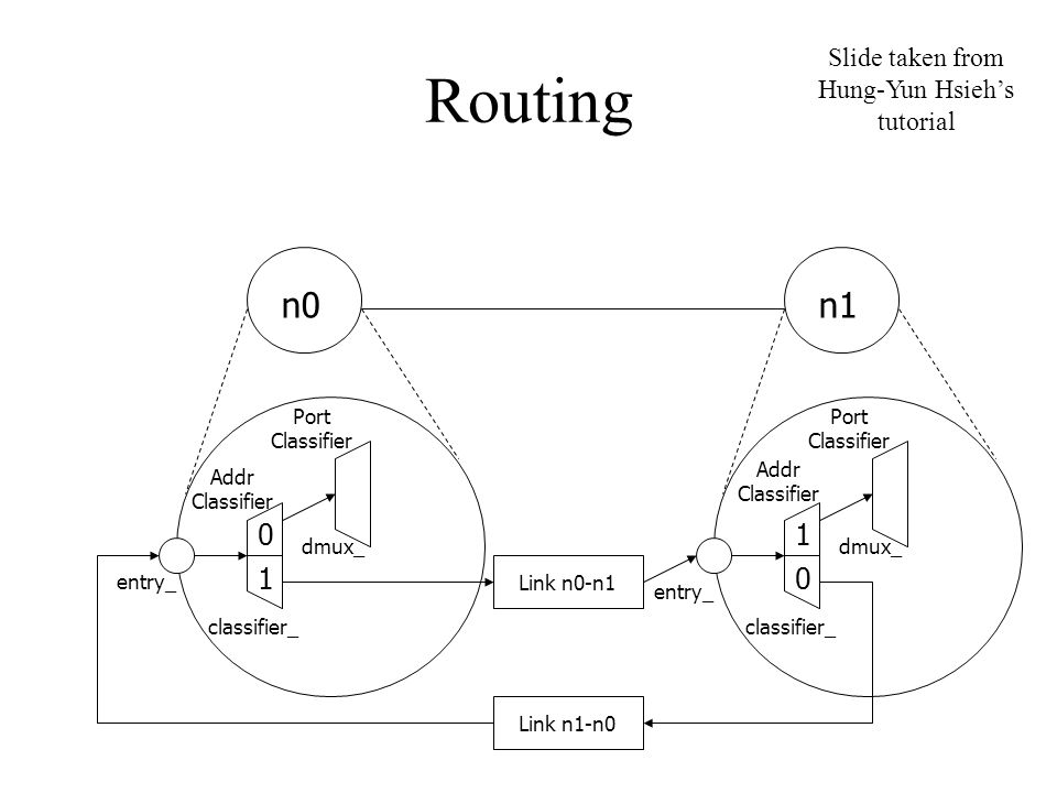 Routing n0n1 Port Classifier entry_ Addr Classifier classifier_ dmux_ 1 0 Addr Classifier Port Classifier classifier_ dmux_ entry_ 0 1 Link n0-n1 Link n1-n0 Slide taken from Hung-Yun Hsieh's tutorial