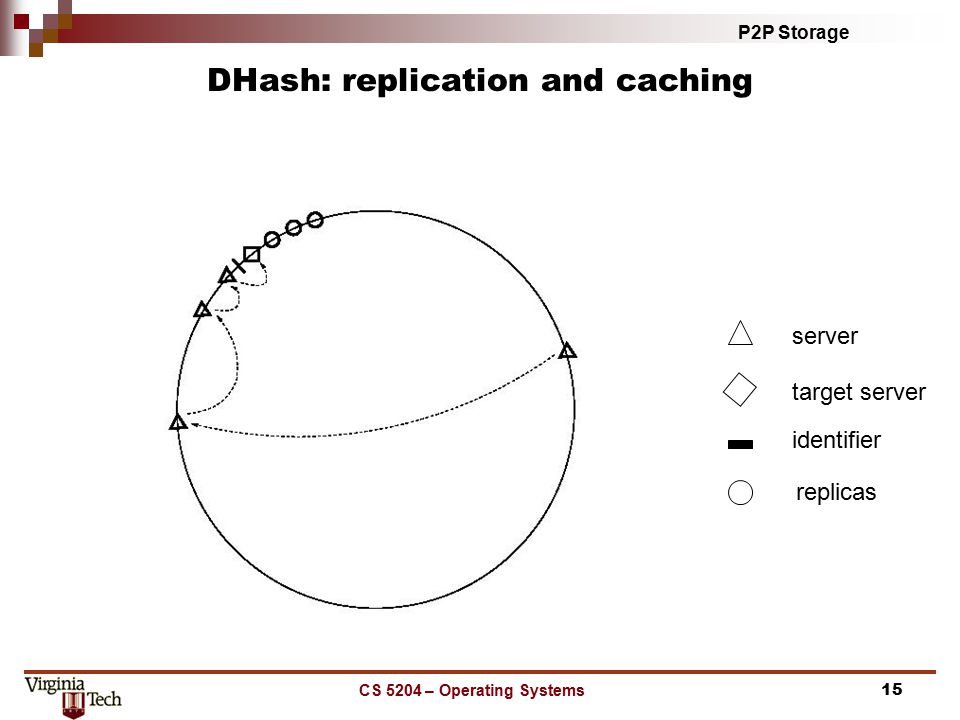 P2P Storage CS 5204 – Operating Systems15 DHash: replication and caching server target server identifier replicas