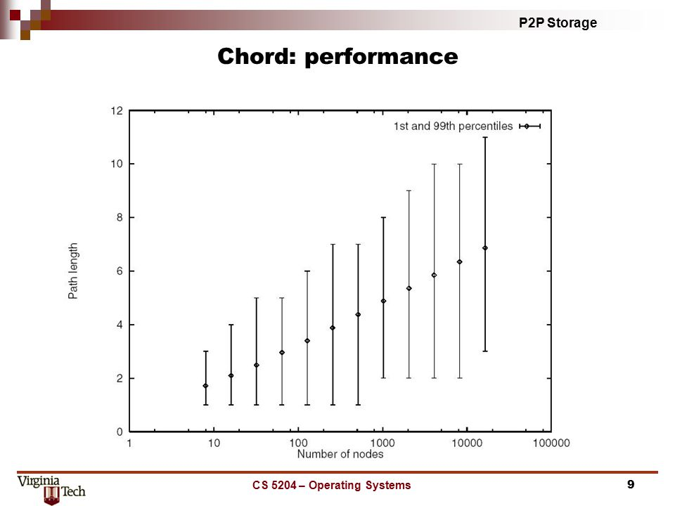 P2P Storage CS 5204 – Operating Systems9 Chord: performance