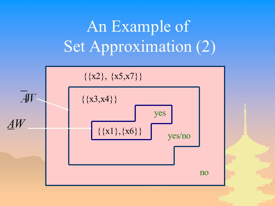 An Example of Set Approximation (2) yes yes/no no {{x1},{x6}} {{x3,x4}} {{x2}, {x5,x7}} AWAW