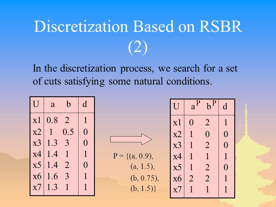 Discretization Based on RSBR (2) In the discretization process, we search for a set of cuts satisfying some natural conditions.