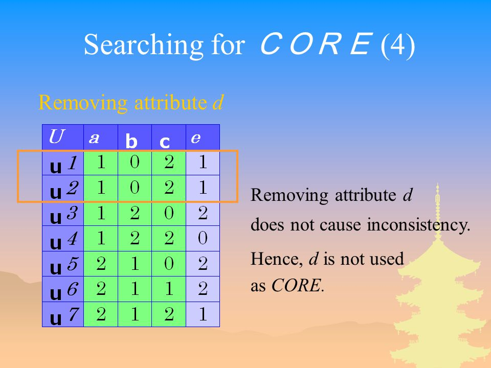Searching for CORE (4) Removing attribute d does not cause inconsistency.