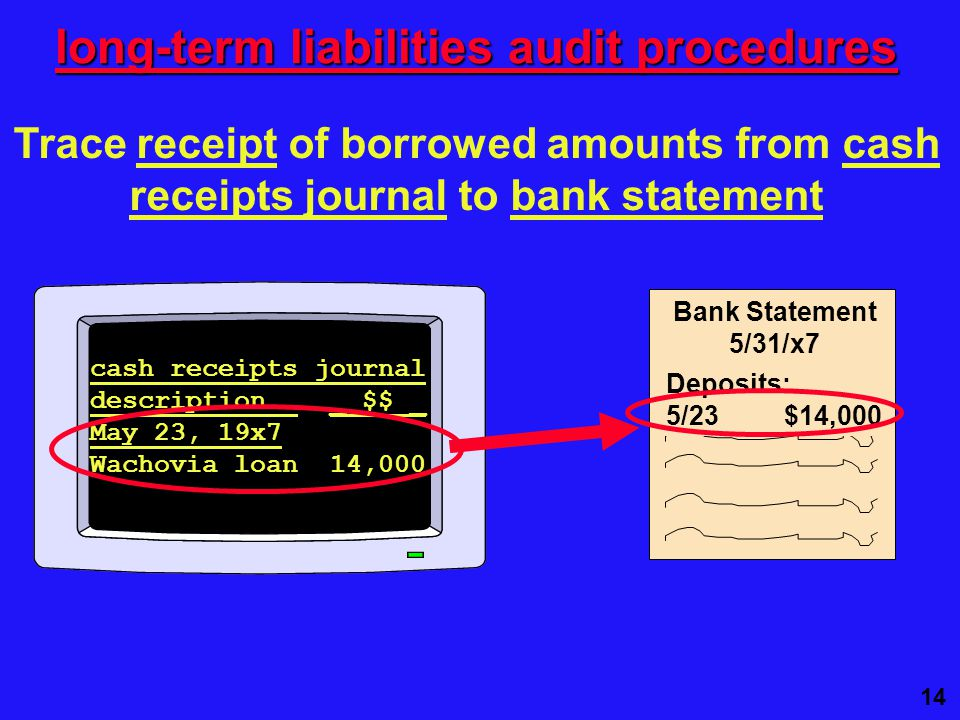 14 Trace receipt of borrowed amounts from cash receipts journal to bank statement long-term liabilities audit procedures cash receipts journal description _ $$ _ May 23, 19x7 Wachovia loan 14,000 Bank Statement 5/31/x7 Deposits: 5/23 $14,000
