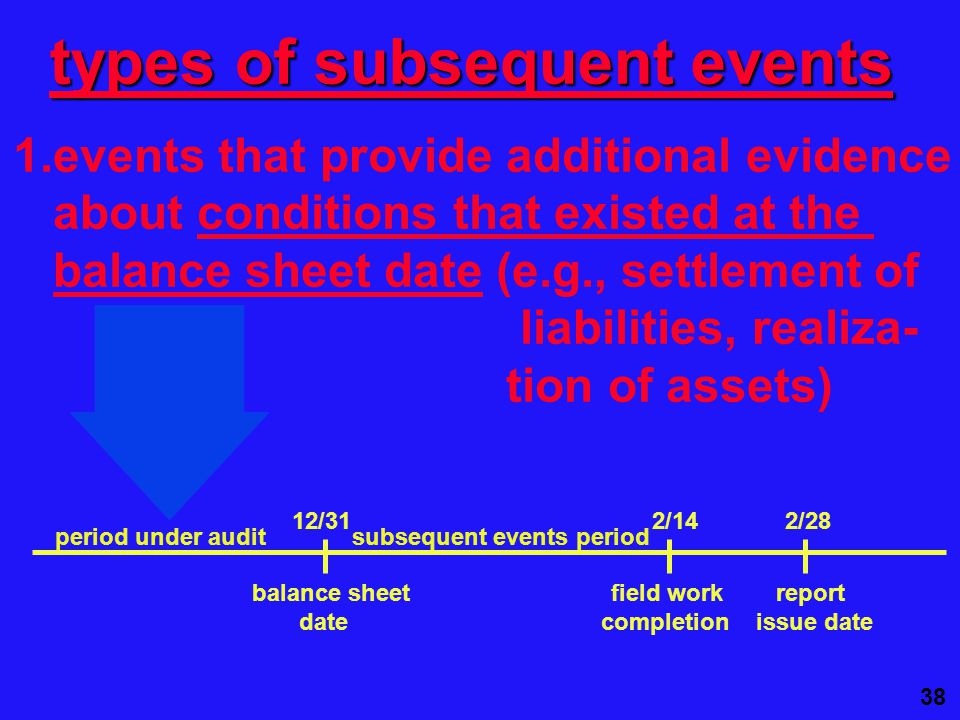 38 12/31 2/14 2/28 balance sheet field work report date completion issue date period under audit subsequent events period types of subsequent events 1.events that provide additional evidence about conditions that existed at the balance sheet date (e.g., settlement of liabilities, realiza- tion of assets)