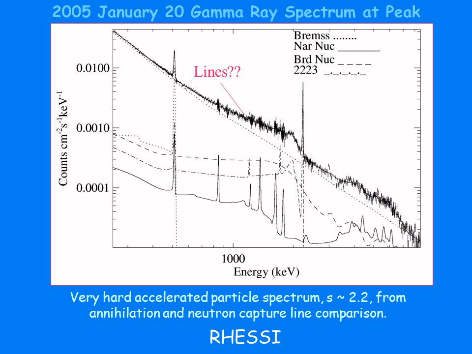 2005 January 20 Gamma Ray Spectrum at Peak Very hard accelerated particle spectrum, s ~ 2.2, from annihilation and neutron capture line comparison.