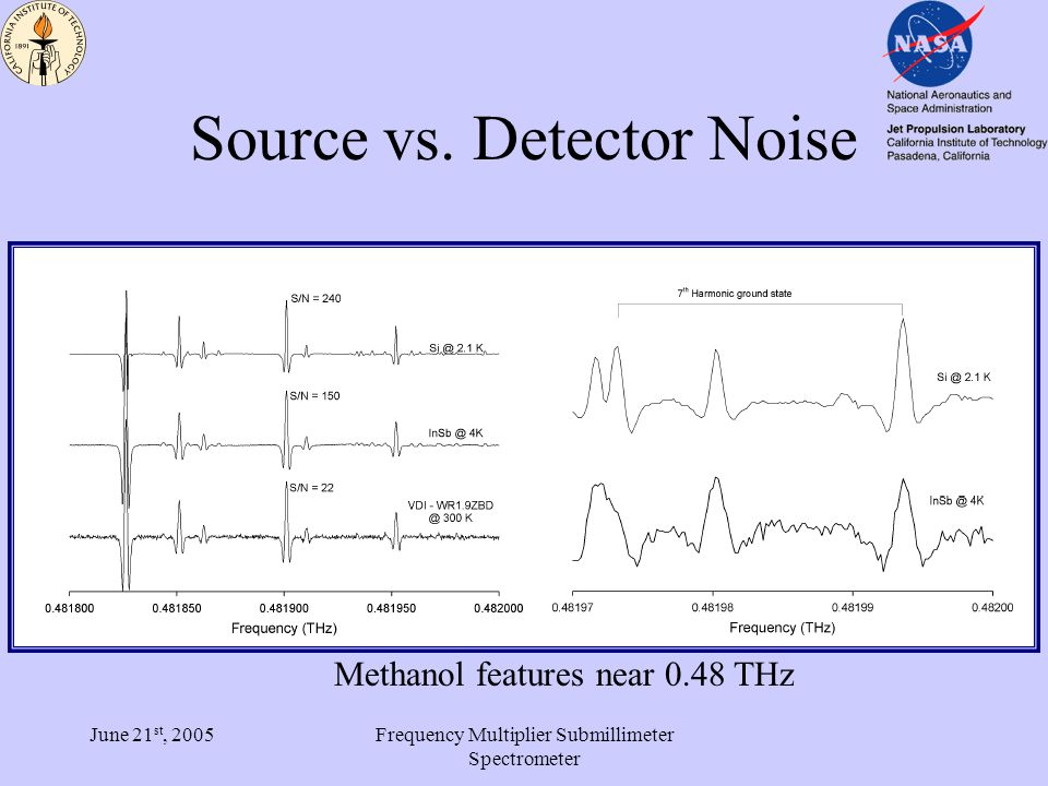 June 21 st, 2005Frequency Multiplier Submillimeter Spectrometer Source vs.