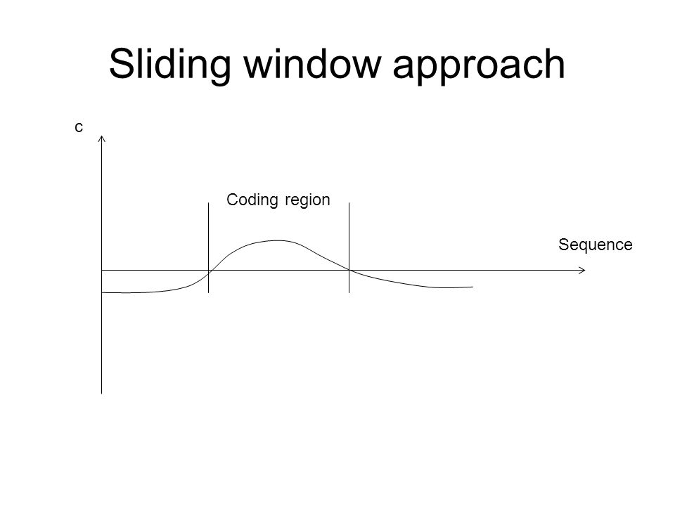 Sliding window approach c Sequence Coding region