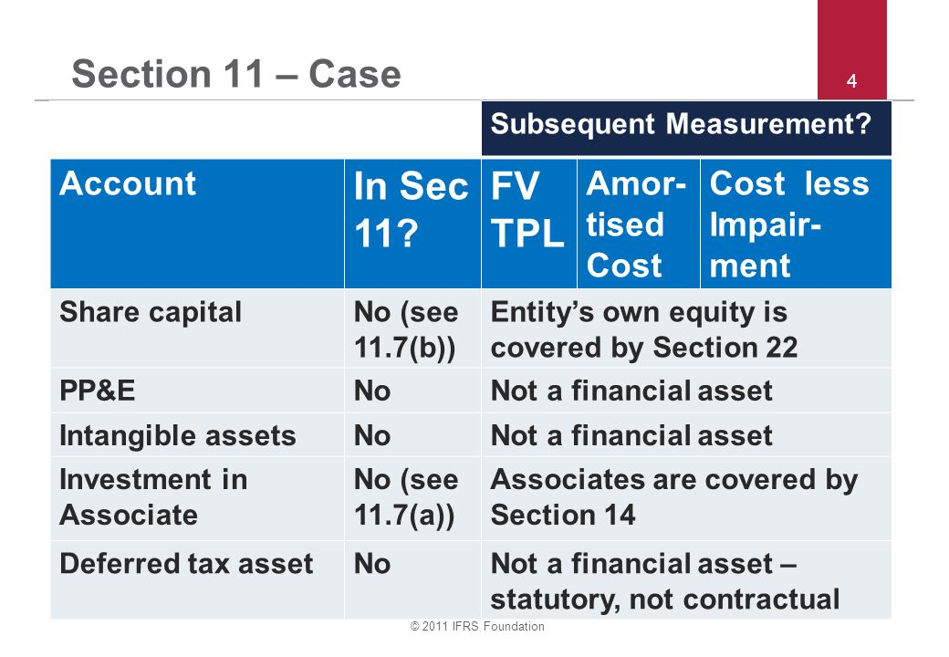© 2011 IFRS Foundation 4 Section 11 – Case Subsequent Measurement.