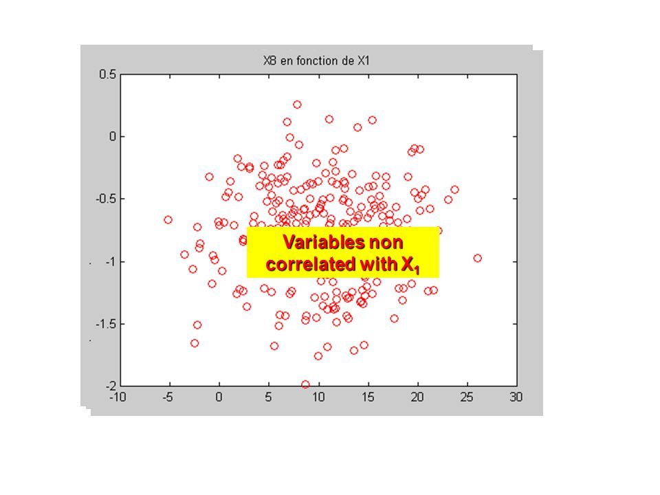 Variables non correlated with X 1