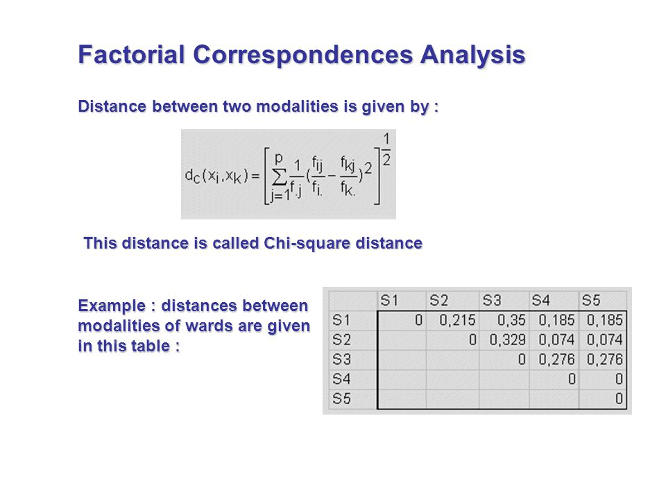 Distance between two modalities is given by : This distance is called Chi-square distance Example : distances between modalities of wards are given in this table : Factorial Correspondences Analysis