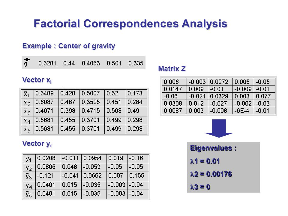 Example : Center of gravity Vector x i Vector y i Matrix Z Eigenvalues : 1 = 0.01 1 = 0.01 2 = 0.00176 2 = 0.00176 3 = 0 3 = 0 Factorial Correspondences Analysis