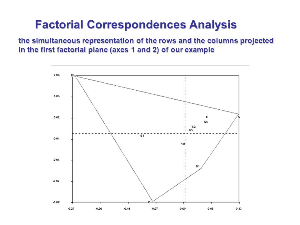 the simultaneous representation of the rows and the columns projected in the first factorial plane (axes 1 and 2) of our example Factorial Correspondences Analysis