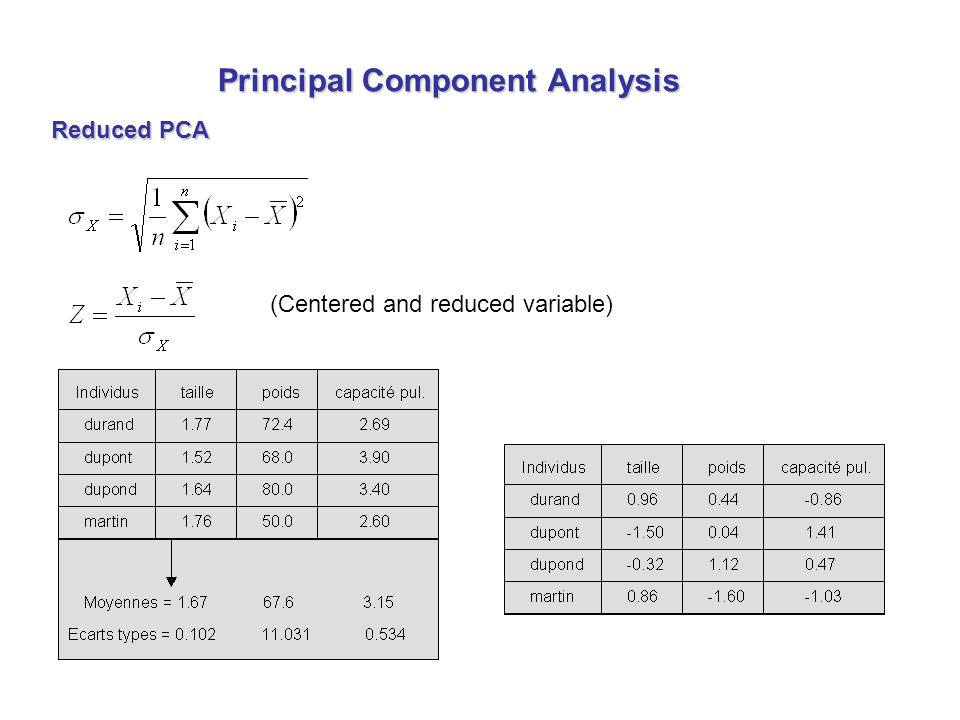 Reduced PCA Principal Component Analysis (Centered and reduced variable)