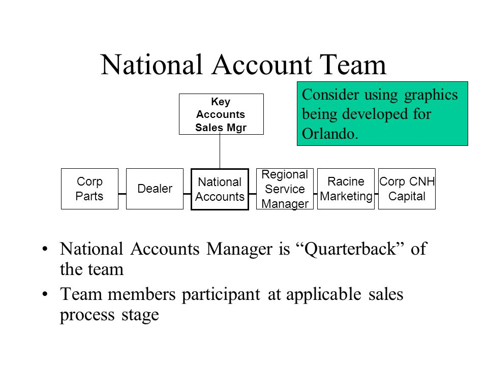National Account Team National Accounts Manager is Quarterback of the team Team members participant at applicable sales process stage National Accounts Regional Service Manager Racine Marketing Corp CNH Capital Dealer Corp Parts Key Accounts Sales Mgr Consider using graphics being developed for Orlando.