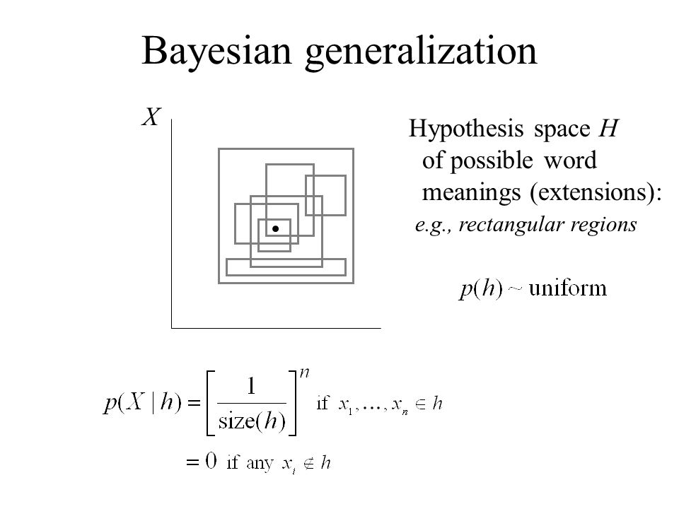 X Bayesian generalization Hypothesis space H of possible word meanings (extensions): e.g., rectangular regions