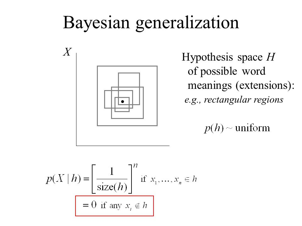 X Hypothesis space H of possible word meanings (extensions): e.g., rectangular regions Bayesian generalization