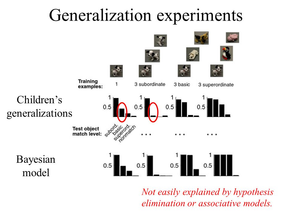 Generalization experiments Bayesian model Children's generalizations Not easily explained by hypothesis elimination or associative models.
