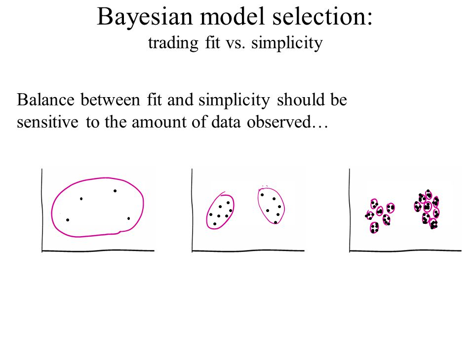 Balance between fit and simplicity should be sensitive to the amount of data observed… Bayesian model selection: trading fit vs.