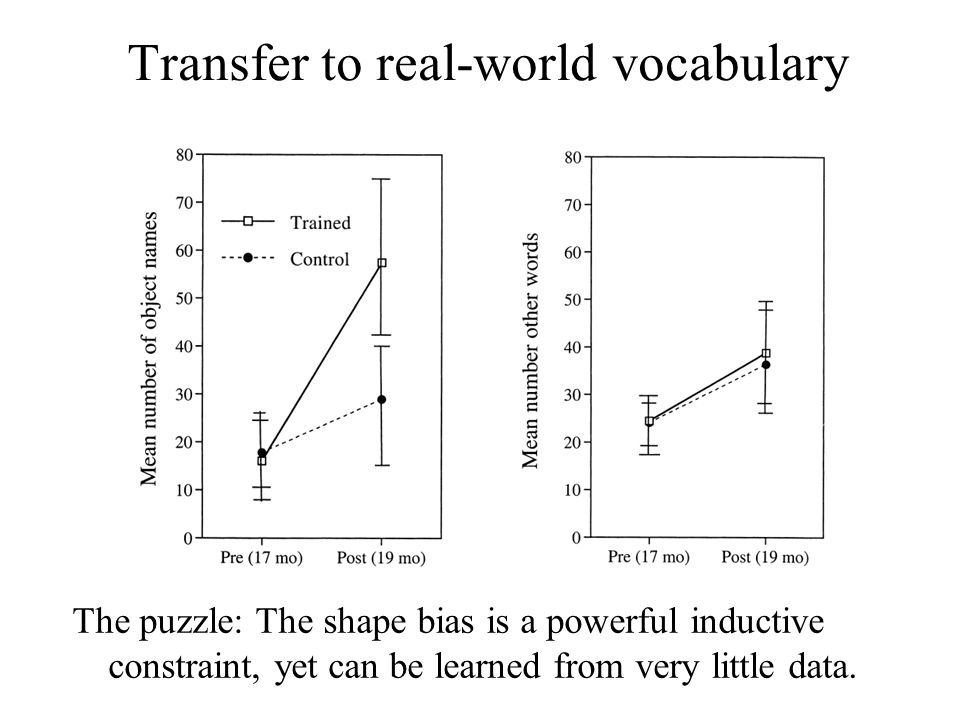 Transfer to real-world vocabulary The puzzle: The shape bias is a powerful inductive constraint, yet can be learned from very little data.