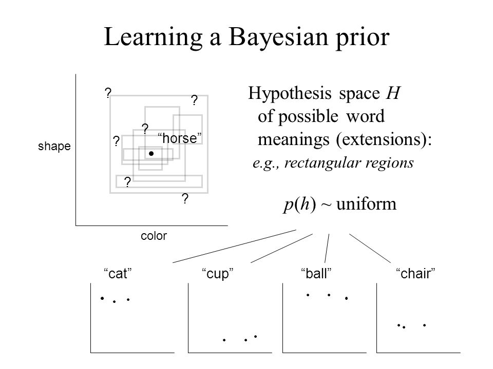 Hypothesis space H of possible word meanings (extensions): e.g., rectangular regions cat cup ball chair horse p(h) ~ uniform shape color Learning a Bayesian prior