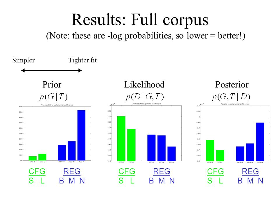 Results: Full corpus SimplerTighter fit (Note: these are -log probabilities, so lower = better!) PriorLikelihoodPosterior CFG S L REG B M N CFG S L REG B M N CFG S L REG B M N