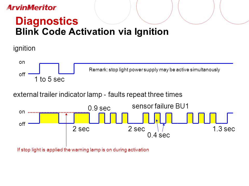ignition external trailer indicator lamp - faults repeat three times on off on off 1 to 5 sec 2 sec sensor failure BU1 0.4 sec Remark: stop light power supply may be active simultanously 2 sec 0.9 sec If stop light is applied the warning lamp is on during activation 1.3 sec Diagnostics Blink Code Activation via Ignition