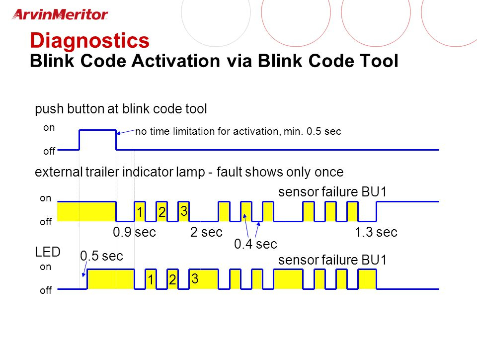 1 push button at blink code tool external trailer indicator lamp - fault shows only once on off on off sensor failure BU1 0.4 sec LED on off 2 sec0.9 sec no time limitation for activation, min.