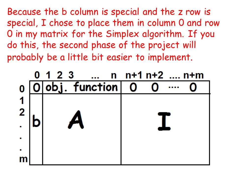 3 Because the b column is special and the z row is special, I chose to place them in column 0 and row 0 in my matrix for the Simplex algorithm.