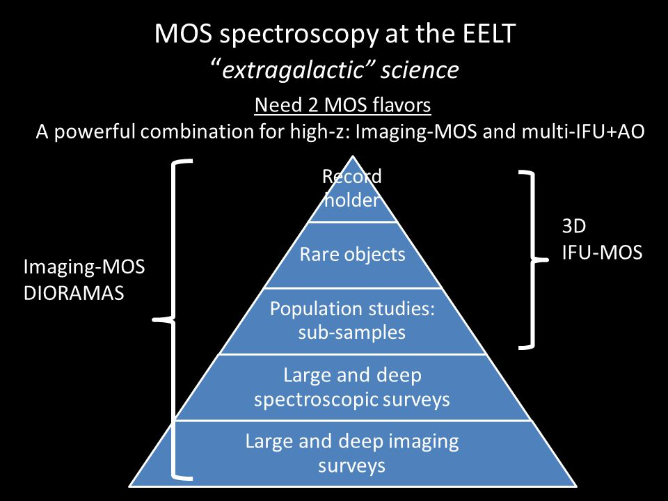 MOS spectroscopy at the EELT extragalactic science Record holder Rare objects Population studies: sub-samples Large and deep spectroscopic surveys Large and deep imaging surveys Imaging-MOS DIORAMAS 3D IFU-MOS Need 2 MOS flavors A powerful combination for high-z: Imaging-MOS and multi-IFU+AO