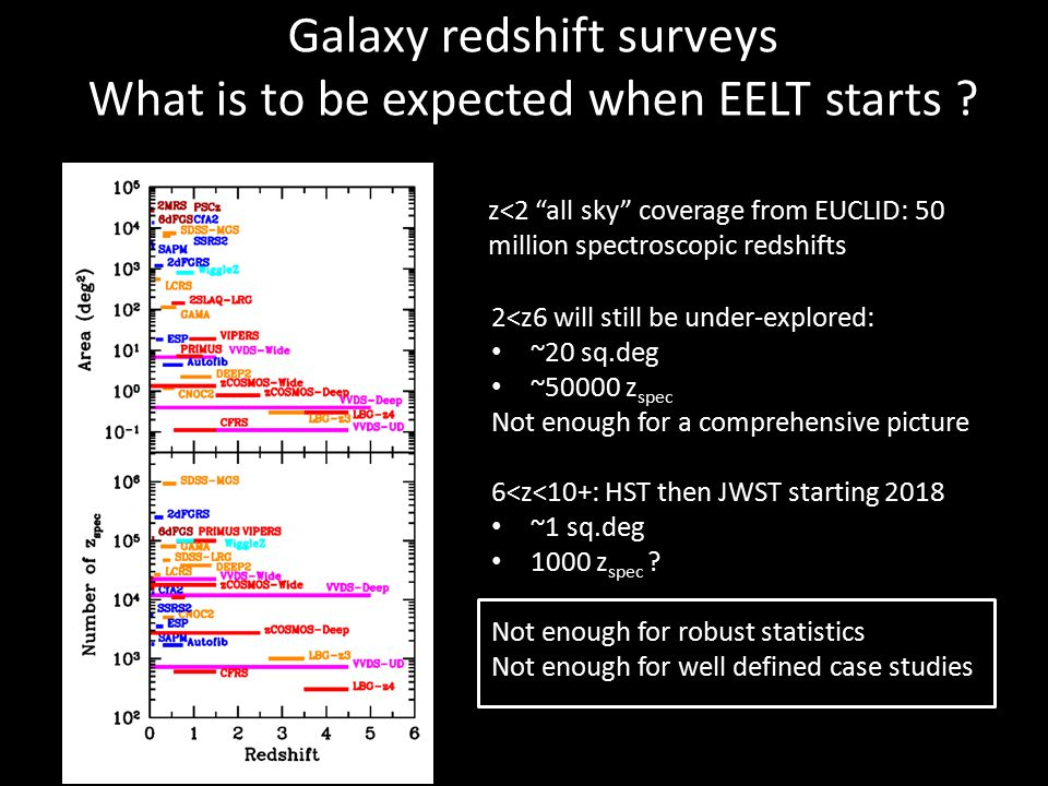 Galaxy redshift surveys What is to be expected when EELT starts .
