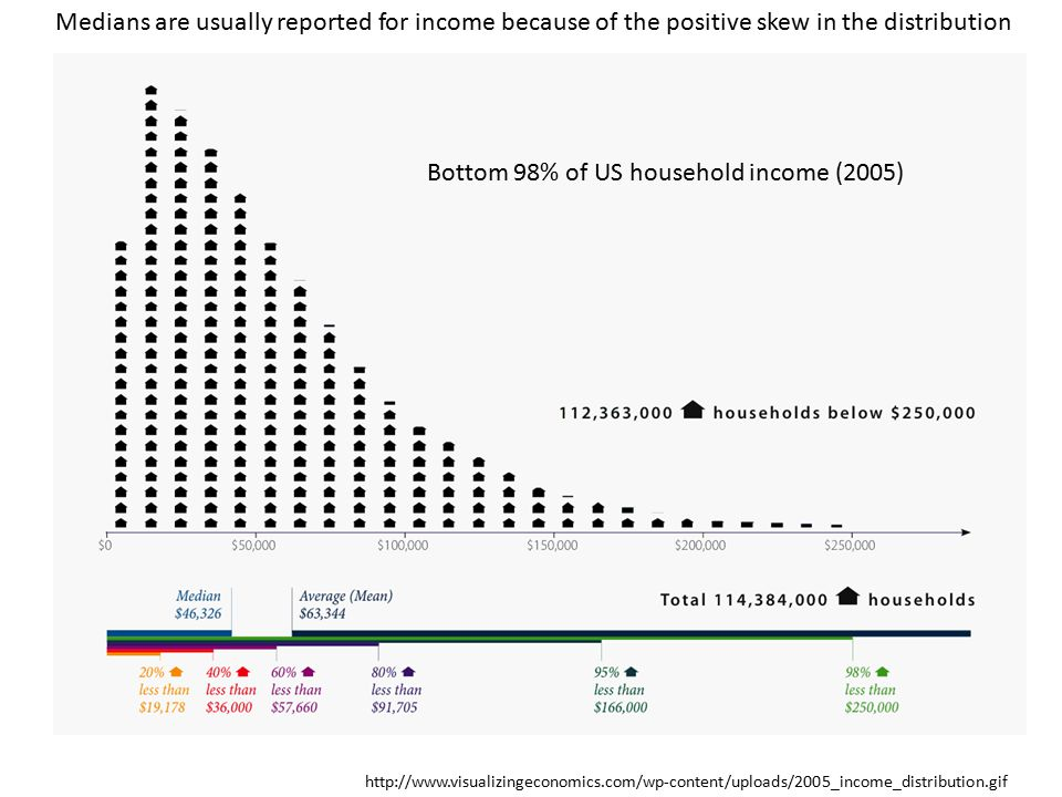 Bottom 98% of US household income (2005) Medians are usually reported for income because of the positive skew in the distribution http://www.visualizingeconomics.com/wp-content/uploads/2005_income_distribution.gif