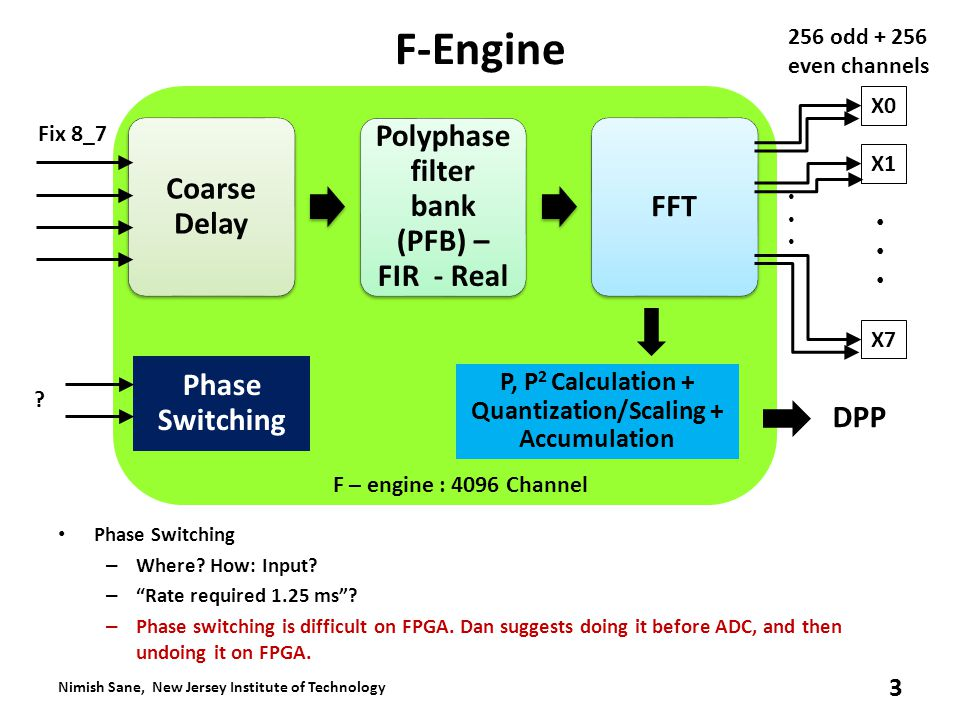 F-Engine Phase Switching – Where. How: Input. – Rate required 1.25 ms .