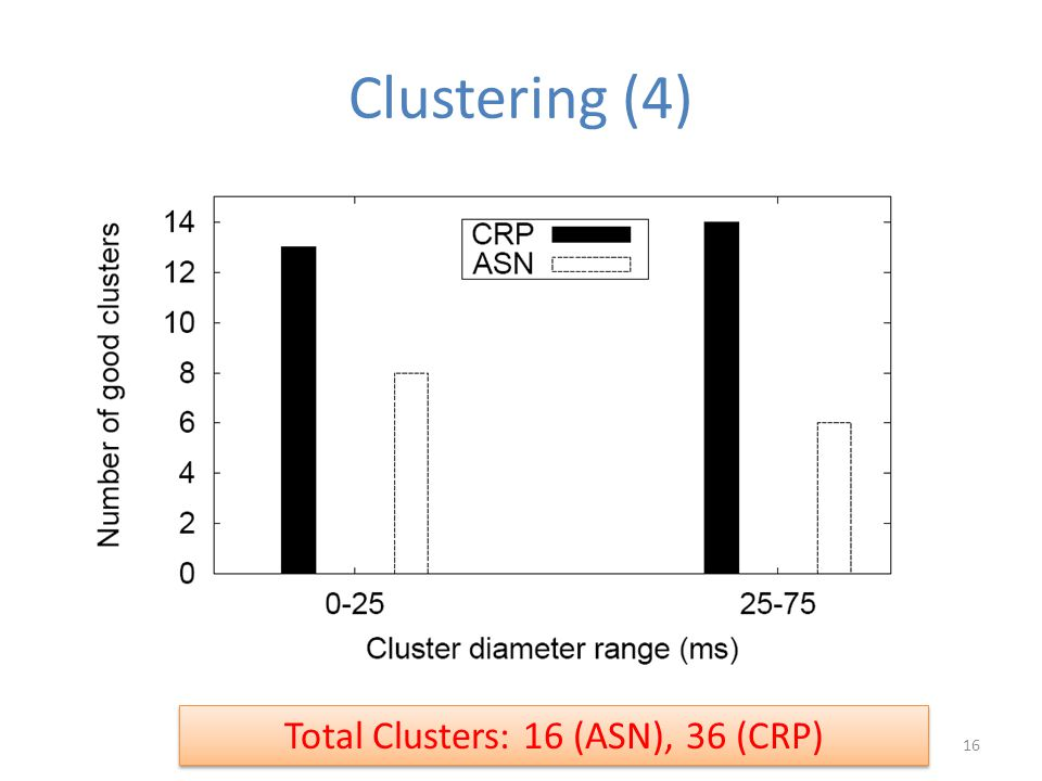 Clustering (4) Total Clusters: 16 (ASN), 36 (CRP) 16