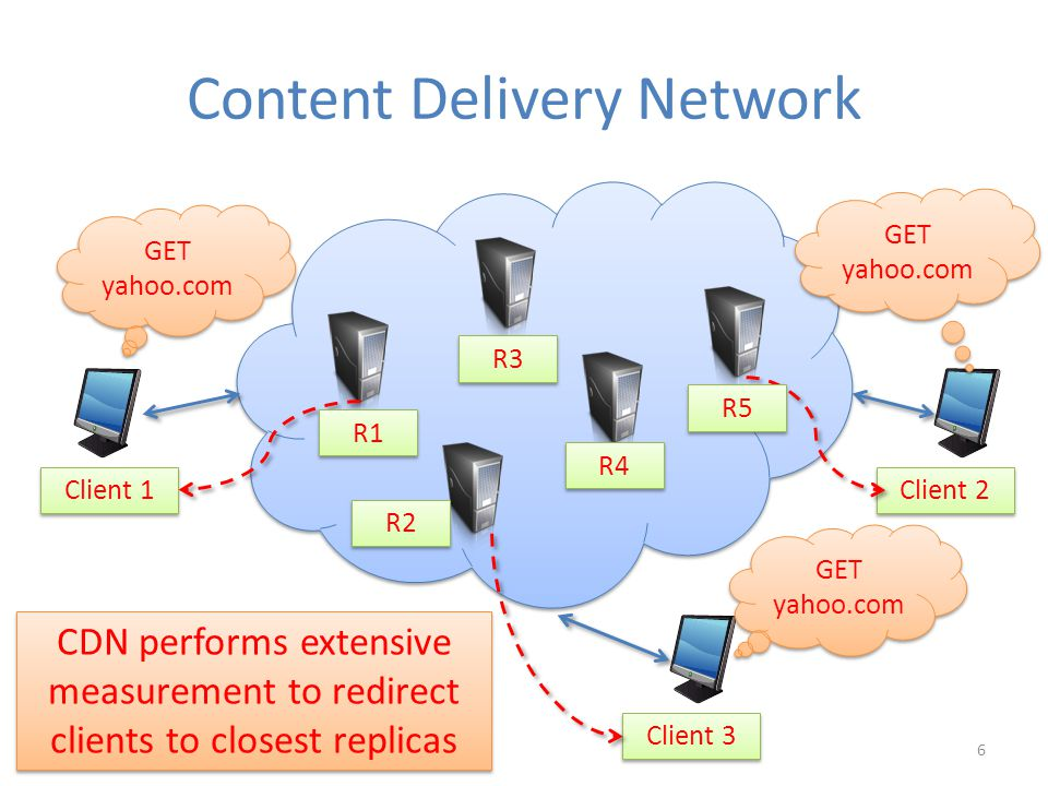 Content Delivery Network Client 1 Client 2 Client 3 GET yahoo.com R1 R2 R3 R4 R5 CDN performs extensive measurement to redirect clients to closest replicas 6