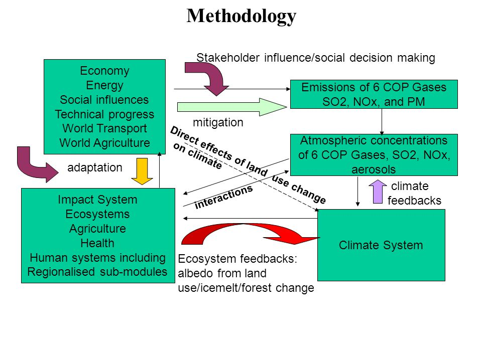 Methodology Economy Energy Social influences Technical progress World Transport World Agriculture Impact System Ecosystems Agriculture Health Human systems including Regionalised sub-modules Climate System Emissions of 6 COP Gases SO2, NOx, and PM Atmospheric concentrations of 6 COP Gases, SO2, NOx, aerosols adaptation mitigation Ecosystem feedbacks: albedo from land use/icemelt/forest change Stakeholder influence/social decision making climate feedbacks interactions Direct effects of land use change on climate
