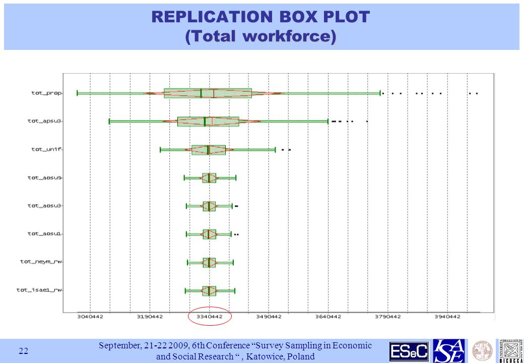 September, 21-22 2009, 6th Conference Survey Sampling in Economic and Social Research , Katowice, Poland 22 Total workforce) REPLICATION BOX PLOT (Total workforce)