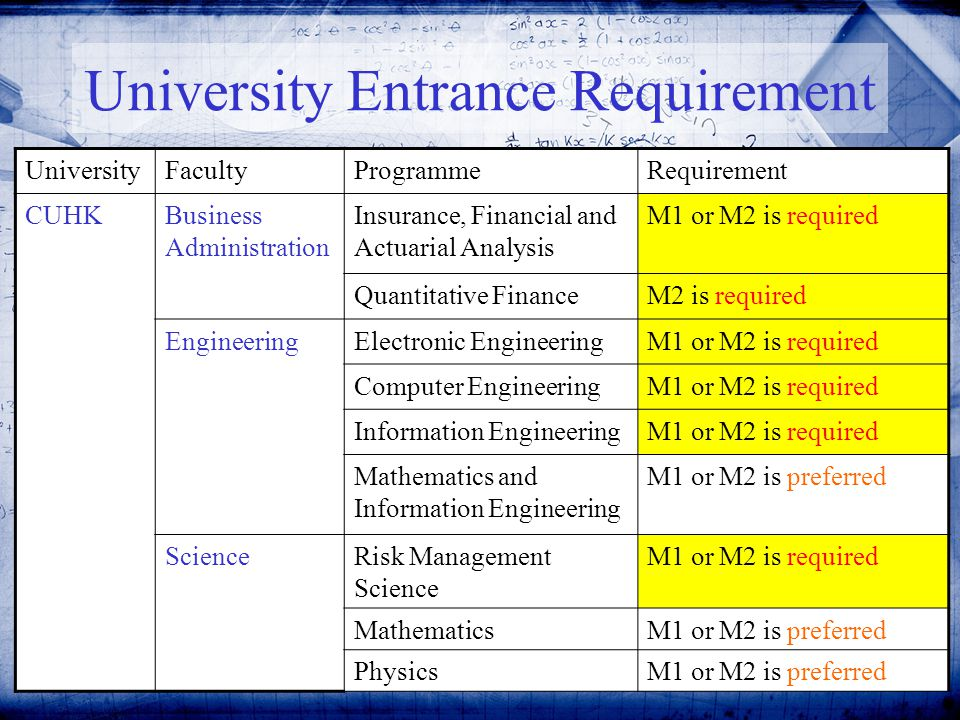 11 University Entrance Requirement UniversityFacultyProgrammeRequirement CUHKBusiness Administration Insurance, Financial and Actuarial Analysis M1 or M2 is required Quantitative FinanceM2 is required EngineeringElectronic EngineeringM1 or M2 is required Computer EngineeringM1 or M2 is required Information EngineeringM1 or M2 is required Mathematics and Information Engineering M1 or M2 is preferred ScienceRisk Management Science M1 or M2 is required MathematicsM1 or M2 is preferred PhysicsM1 or M2 is preferred